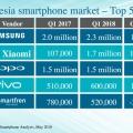 Xiaomi Menjadi Vendor Smartphone Terbesar Kedua Indonesia pada Kuartal Pertama 2018: Canalys