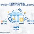 Persaingan Kinerja Digital PR di Industri Perbankan, Mana Lebih Top?