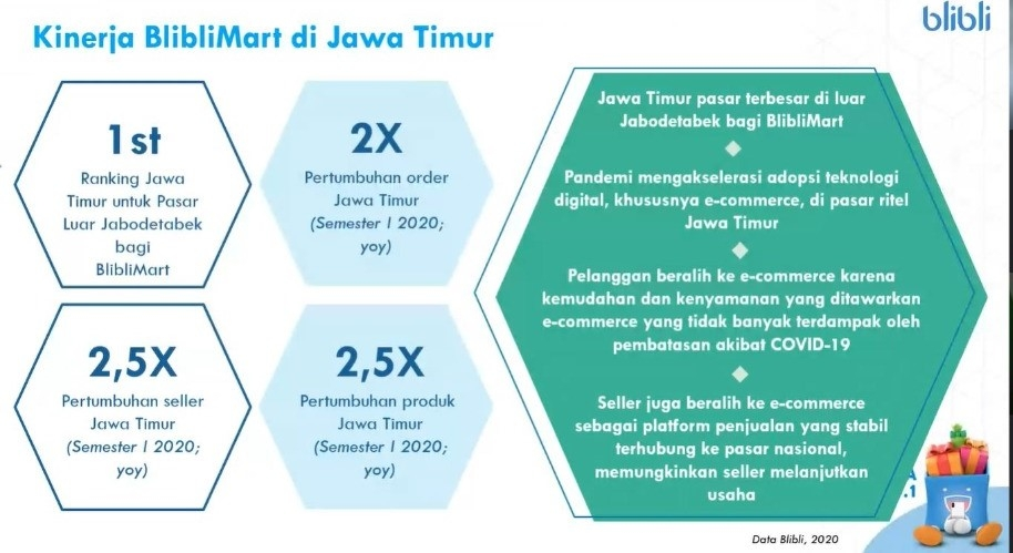 BlibliMart Perkuat Posisinya di Pasar Online Groceries Jawa Timur