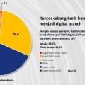 Kantor Cabang Digital akan Semakin Populer