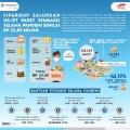 FIFGROUP Bagikan Paket Sembako Lebih dari 23 Milyar