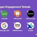 10 Brand dengan Engagement Terbaik Versi Twitter