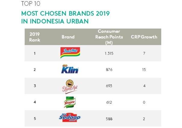 Merek-Merek Paling Banyak Dipilih Konsumen di Indonesia, Siapa Juaranya?