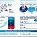ASEAN SME Transformation Study 2020: 65% UKM Prioritaskan Investasi Teknologi Hadapi Pandemi