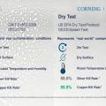 Corning Kembangkan Pelapis Kaca Smartphone Anti Virus