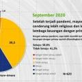 Bank Syariah Semakin Inovatif ke Ranah Digital