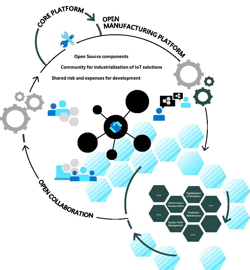 Ini Peran Cloud dan AI Dalam Wujudkan Industri 4.0